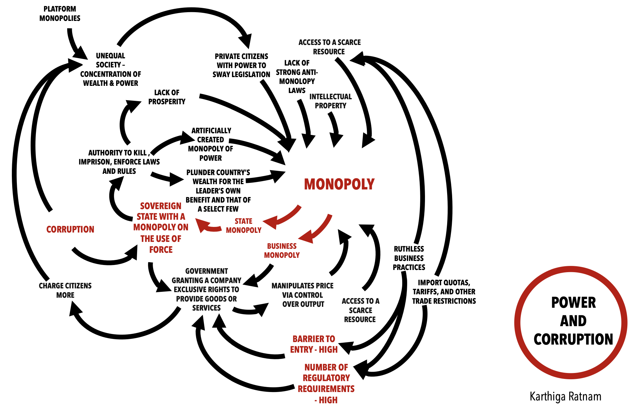 State Monopoly and Business Monopoly